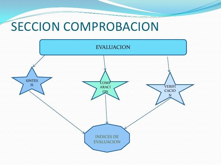 SECCION COMPROBACION<br />EVALUACION<br />SINTESIS<br />COMPARACION<br />VERIFICACION<br />INDICES DE EVALUACION<br />
