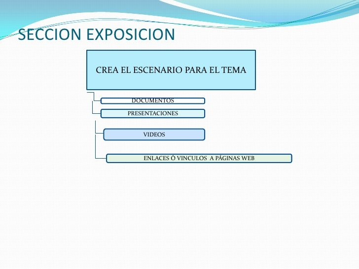 SECCION EXPOSICION<br />CREA EL ESCENARIO PARA EL TEMA<br />DOCUMENTOS<br />PRESENTACIONES<br />VIDEOS<br />ENLACES Ó VINC...