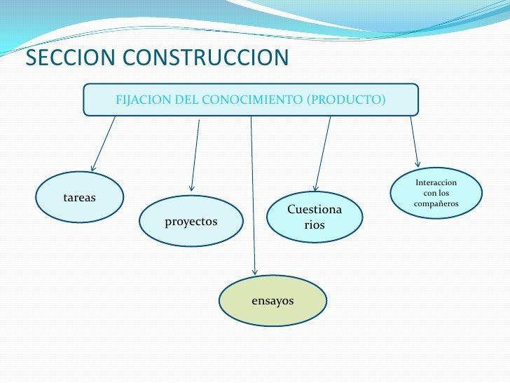 SECCION CONSTRUCCION<br />FIJACION DEL CONOCIMIENTO (PRODUCTO)<br />Interaccion  con los compañeros<br />tareas<br />Cuest...