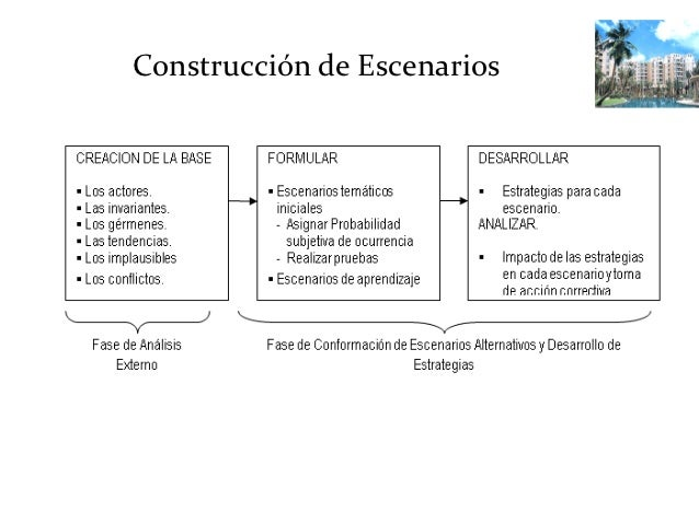 Construcción de Escenarios