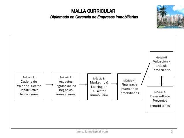 MALLA CURRICULAR                   Diplomado en Gerencia de Empresas Inmobiliarias                                        ...