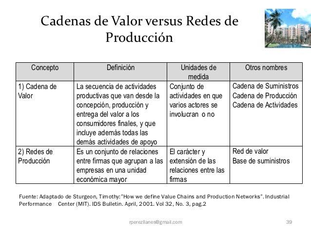 Cadenas de Valor versus Redes de                  Producción    Concepto                     Definición                  U...