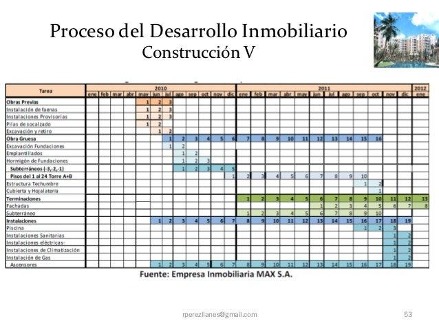 Proceso del Desarrollo Inmobiliario          Construcción V               rperezllanes@gmail.com   53