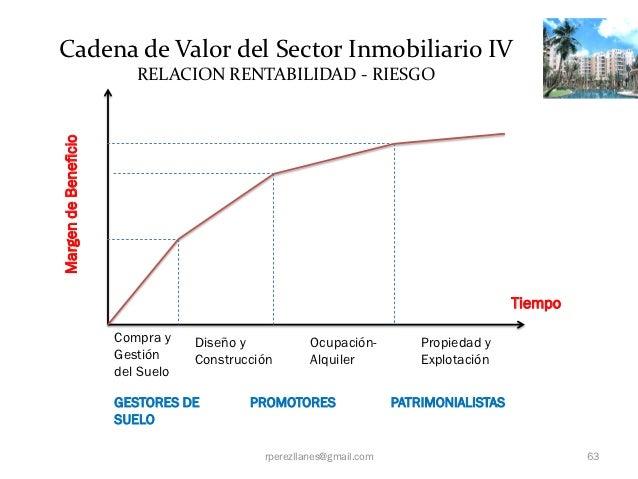 Cadena de Valor del Sector Inmobiliario IVMargen de Beneficio      RELACION RENTABILIDAD - RIESGO                         ...
