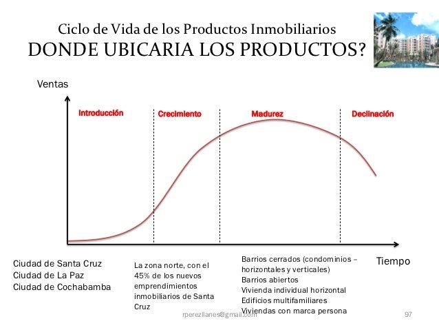 Ciclo de Vida de los Productos Inmobiliarios  DONDE UBICARIA LOS PRODUCTOS?    Ventas             Introducción         Cre...