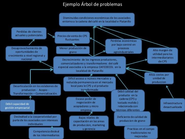 Ejemplo Árbol de problemas                                                Disminuidas condiciones económicas de los asocia...