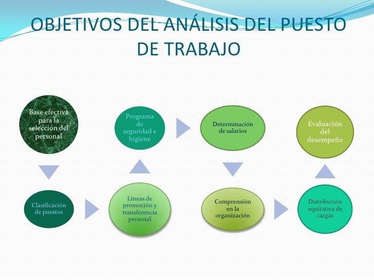 Presentaci n de analisis de puestos de trabajo - Puestos de trabajo ...