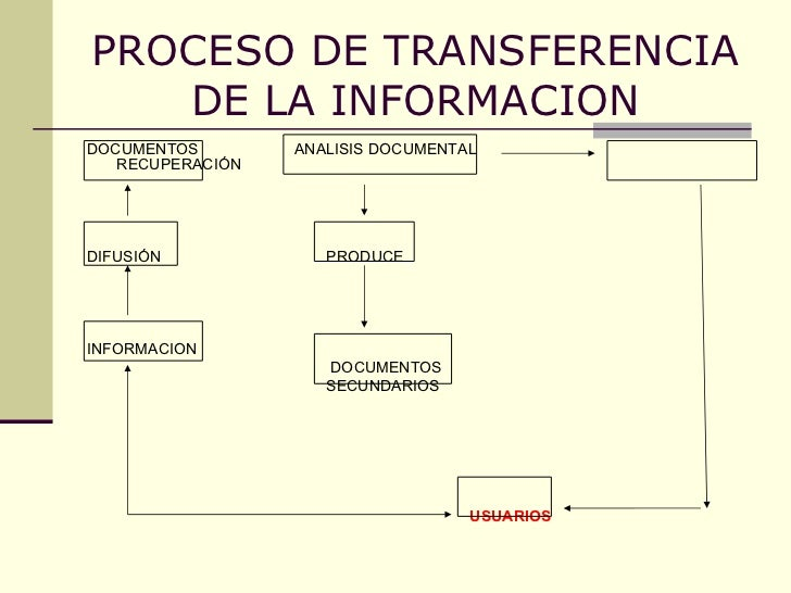 Lenguajes Documentales (Analisis Documental I) Slide 3