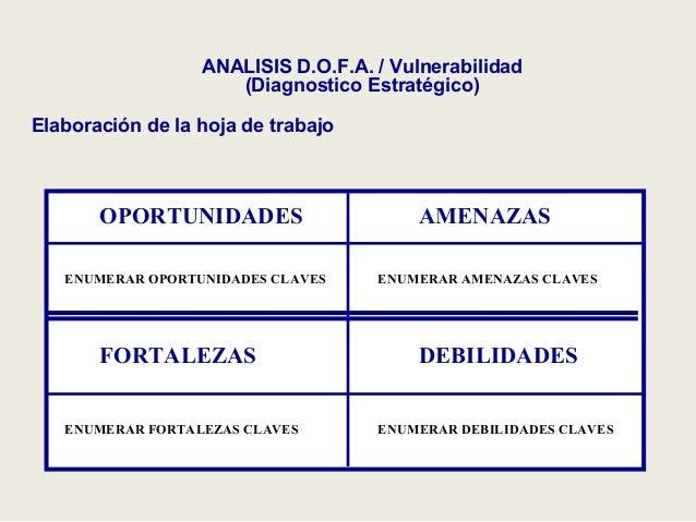 ANALISIS DOFA (Cipa Éxito)