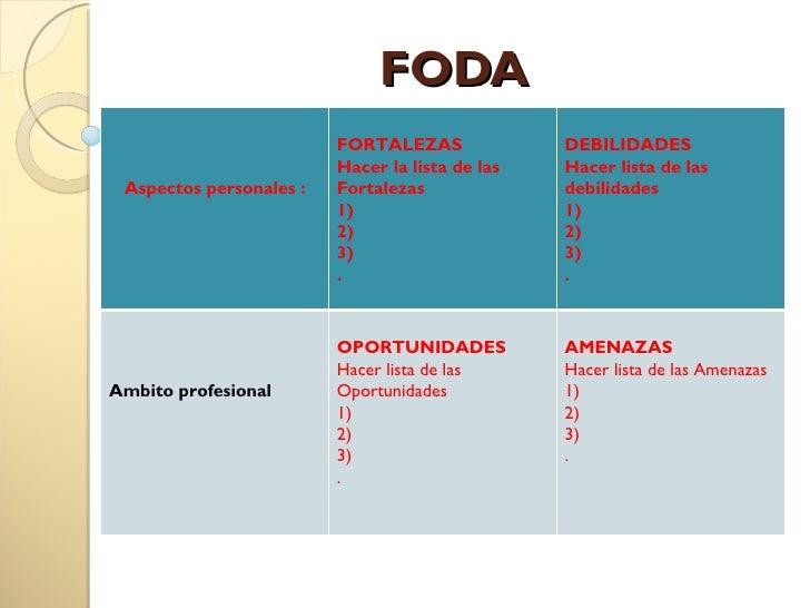 Analisis estrategico matriz foda for Como hacer un cuadro de areas arquitectura