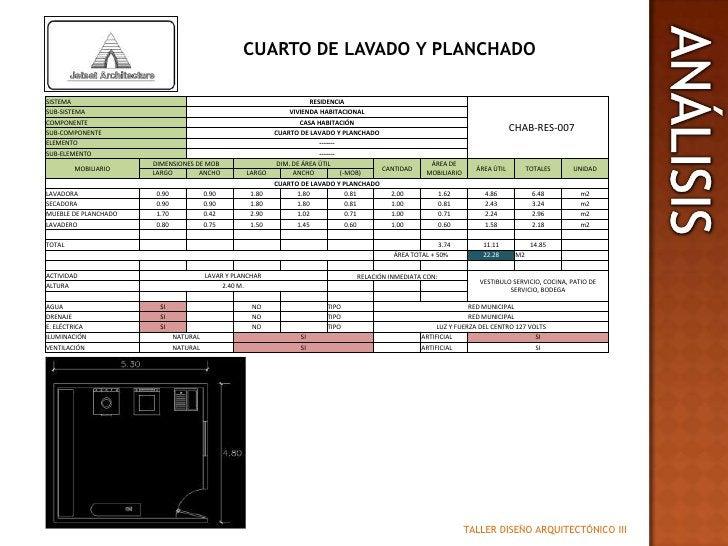 CUARTO DE LAVADO Y PLANCHADO<br />ANALISIS<br />ANÁLISIS<br />TALLER DISEÑO ARQUITECTÓNICO III<br />