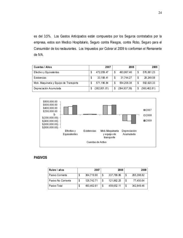 Analisis financiero restaurante for Manual de operaciones de un restaurante ejemplo