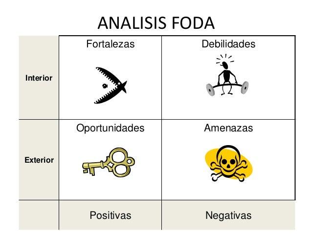Analisis foda for Que es exterior y interior