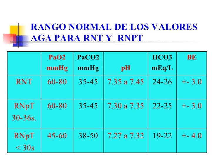 Analisis Gases Sanguineos En El Neonato
