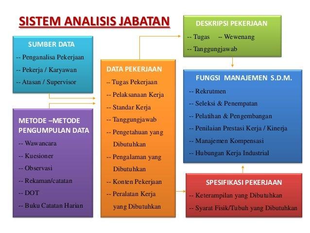 Pelatihan Analisis Jabatan