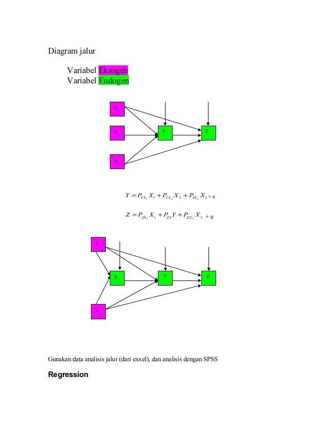 Analisis jalur diagram jalur ccuart Choice Image