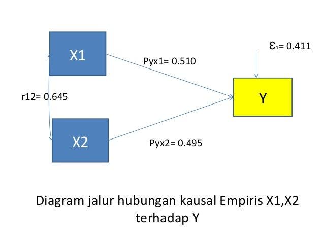 Analisis jalur kel 4 diagram jalur ccuart Choice Image