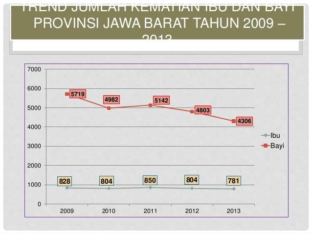 TREND JUMLAH KEMATIAN IBU DAN BAYI  PROVINSI JAWA BARAT TAHUN 2009 –  2013  5719  4982 5142  4803  4306  828 804 850 804 7...
