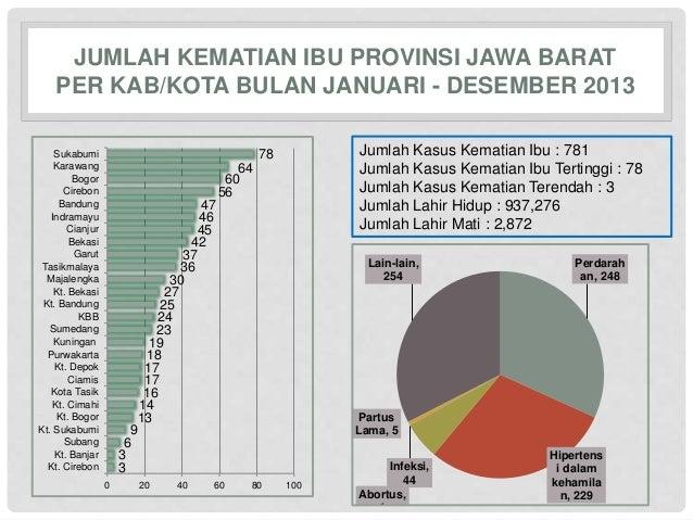 JUMLAH KEMATIAN IBU PROVINSI JAWA BARAT  PER KAB/KOTA BULAN JANUARI - DESEMBER 2013  6  3 3  9  47  46  42  37  30  27  25...