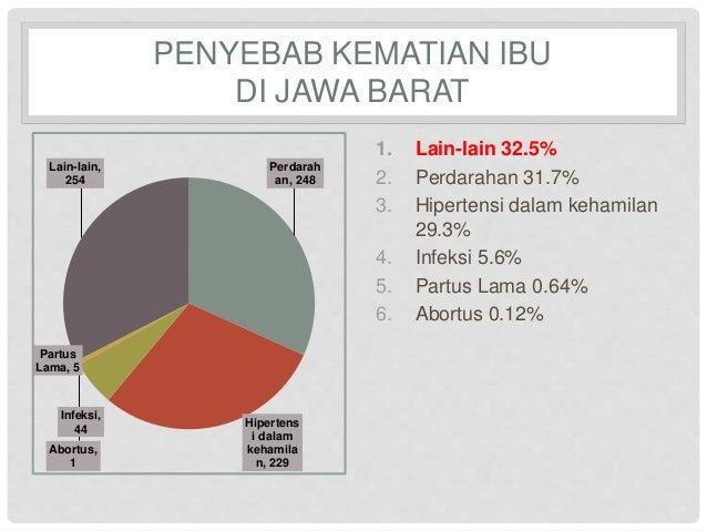 PENYEBAB KEMATIAN IBU  DI JAWA BARAT  1. Lain-lain 32.5%  2. Perdarahan 31.7%  3. Hipertensi dalam kehamilan  29.3%  4. In...