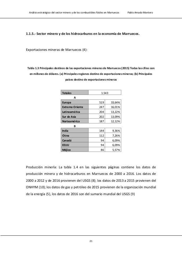 Análisis estratégico del sector minero y de los combustibles fósiles en Marruecos Pablo Amado Montero 23 Materia prima 200...