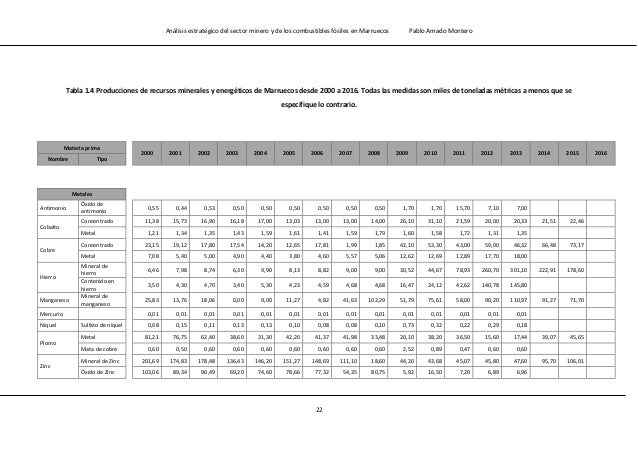 Análisis estratégico del sector minero y de los combustibles fósiles en Marruecos Pablo Amado Montero 24 1.1.6.- Sector en...
