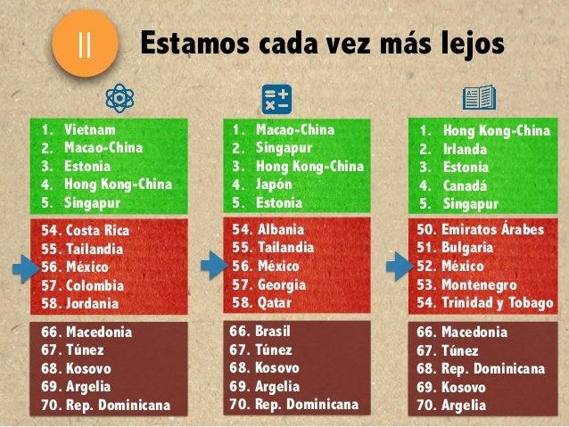 Análisis de los resultados de México PISA 2015