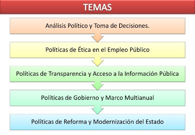 NIVEL ÁMBITO POLÍTICA NACIONAL Todas las Entidades Públicas a Nivel Nacional POLÍTICAS SECTORIALES Organismos Públicos com...