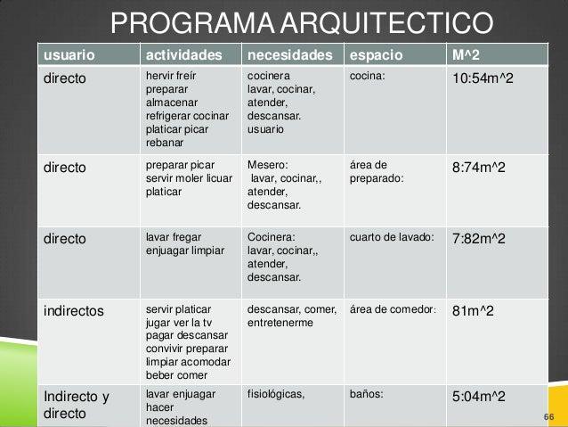 Analisis proyectual cenaduria mercedes equpo de edwar for Programa de necesidades arquitectura