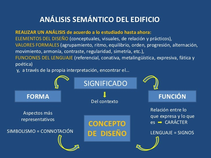 Analisis semantico de la arquitectura for Descripcion de una obra arquitectonica
