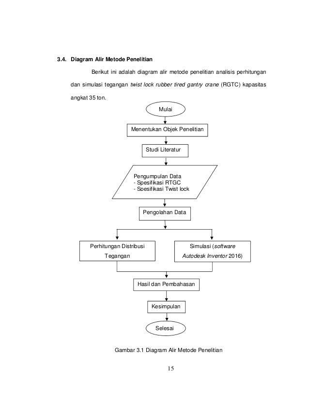 Analisis simulasi tegangan twist lock rubber tired gantry crane rtgc 24 15 34 diagram alir metode penelitian ccuart Images