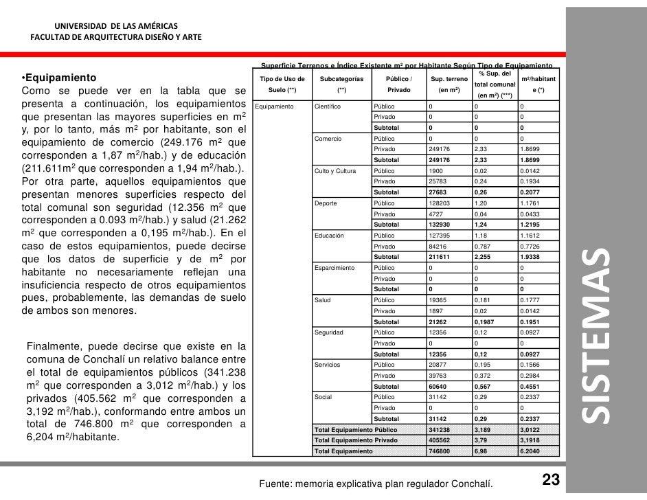 UNIVERSIDAD DE LAS AMÉRICAS  FACULTAD DE ARQUITECTURA DISEÑO Y ARTE                                                    Sup...