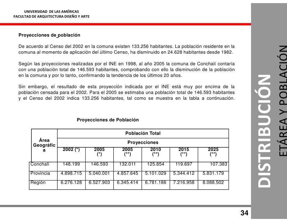 UNIVERSIDAD DE LAS AMÉRICAS FACULTAD DE ARQUITECTURA DISEÑO Y ARTE      Proyecciones de población    De acuerdo al Censo d...