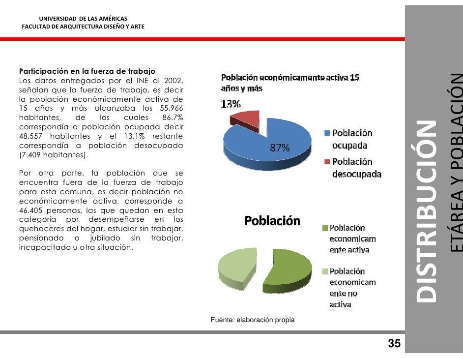 UNIVERSIDAD DE LAS AMÉRICAS FACULTAD DE ARQUITECTURA DISEÑO Y ARTE     Participación en la fuerza de trabajo Los datos ent...