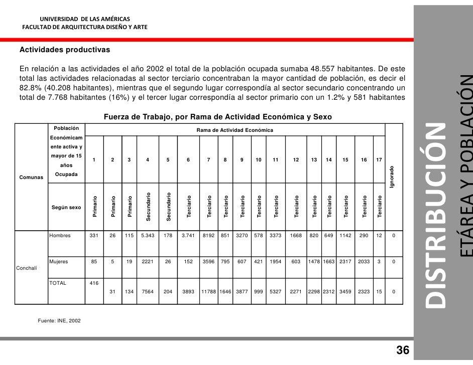 UNIVERSIDAD DE LAS AMÉRICAS   FACULTAD DE ARQUITECTURA DISEÑO Y ARTE    Actividades productivas   En relación a las activi...