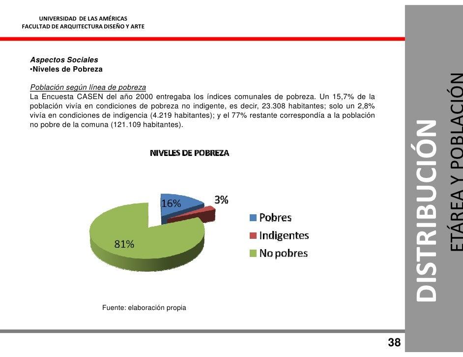 UNIVERSIDAD DE LAS AMÉRICAS FACULTAD DE ARQUITECTURA DISEÑO Y ARTE       Aspectos Sociales   •Niveles de Pobreza    Poblac...