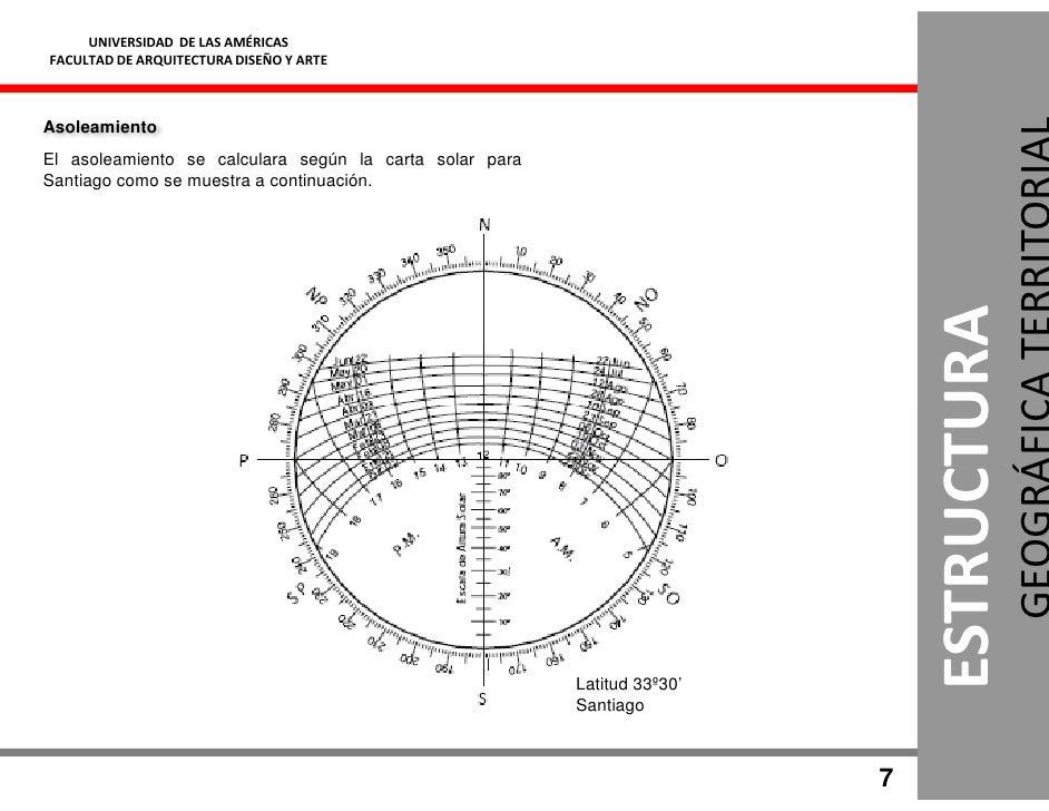 UNIVERSIDAD DE LAS AMÉRICAS FACULTAD DE ARQUITECTURA DISEÑO Y ARTE    Asoleamiento El asoleamiento se calculara según la c...