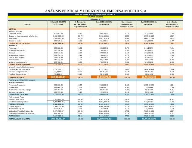 Analisis vertical horizontal empresa modelo for Analisis de balances