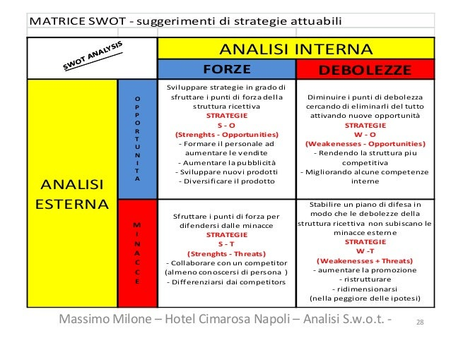 modello business plan