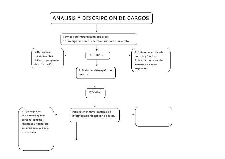 Permite determinar responsabilidades de un cargo mediante la descomposición  de un puestoANALISIS Y DESCRIPCION DE CARGOS<...