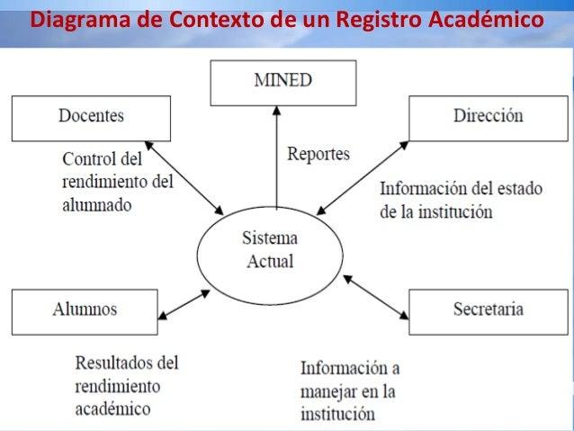 analisis y dise u00f1o diagrama de contexto