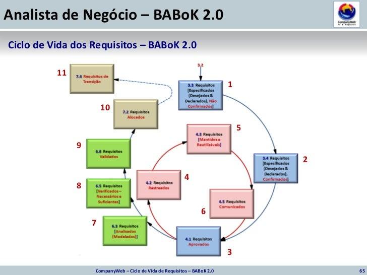 65<br />CompanyWeb – Ciclo de Vida de Requisitos – BABoK 2.0<br />Ciclo de Vida dos Requisitos – BABoK 2.0 <br />11<br />1...