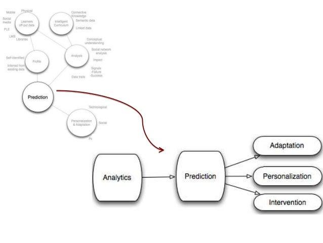 Analitica aprendizaje