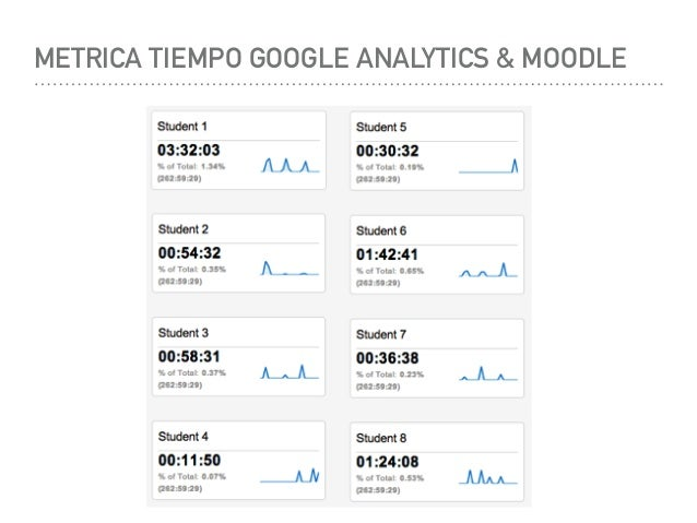 Analtica educativa learning analytics en semanas de la ciencia y l metrica tiempo google analytics moodle malvernweather