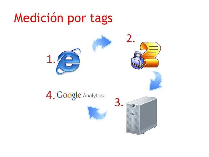 Medición por tags  Los tags son pequeñas partes de código javascript  que se colocan dentro de una página web y envían  in...
