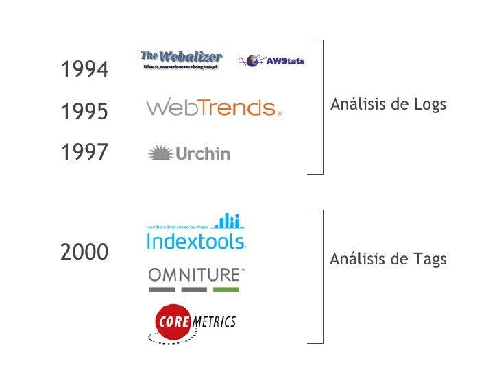 Análisis de Logs 2002                             y Tags a la vez  2005  2006   Se lanza Google WebSite optimizer