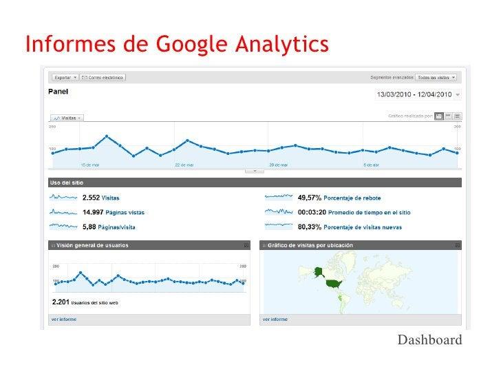 Informes de Google Analytics                                Visitas por ubicación