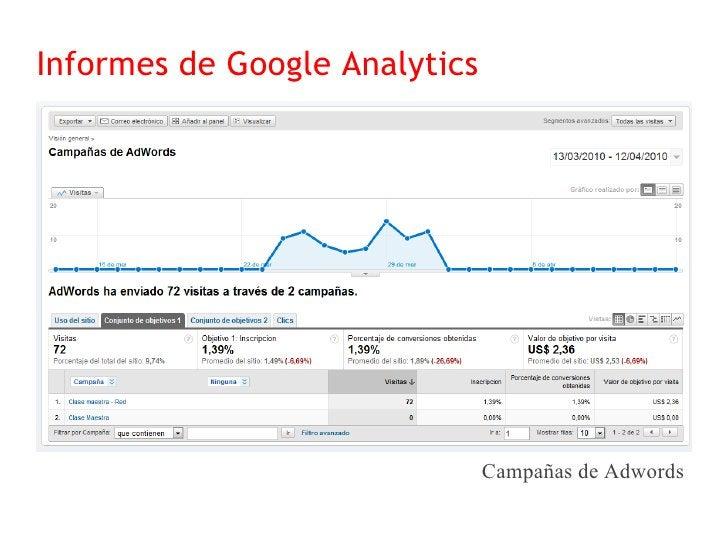 Informes de Google Analytics                             Posiciones de palabras clave