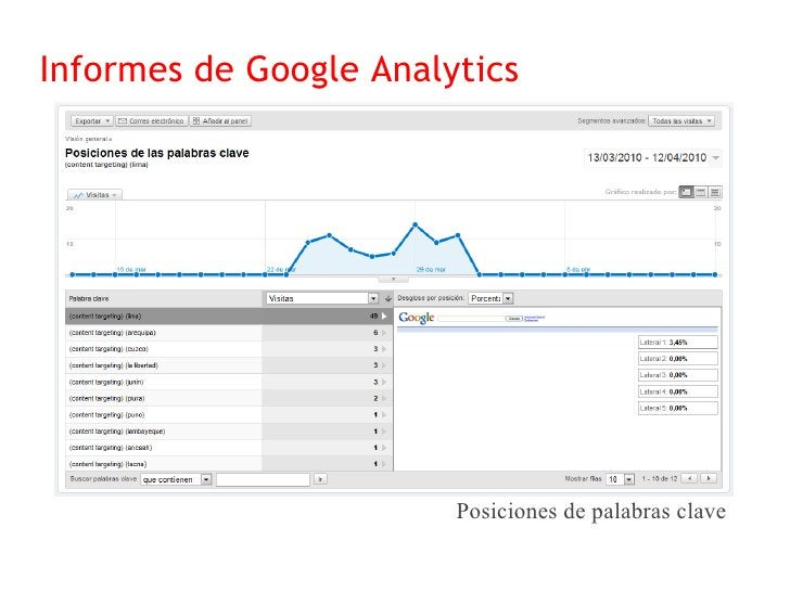 Informes de Google Analytics                                    Palabras clave