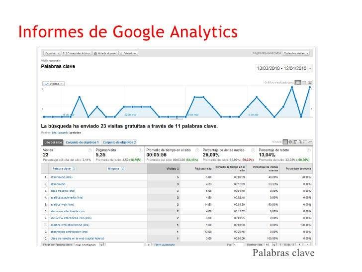 Informes de Google Analytics                                    Campañas